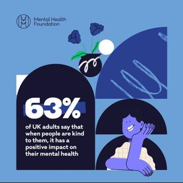 Mental Health – Kindness Survey